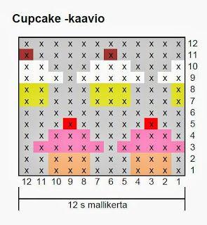 Kaavioita