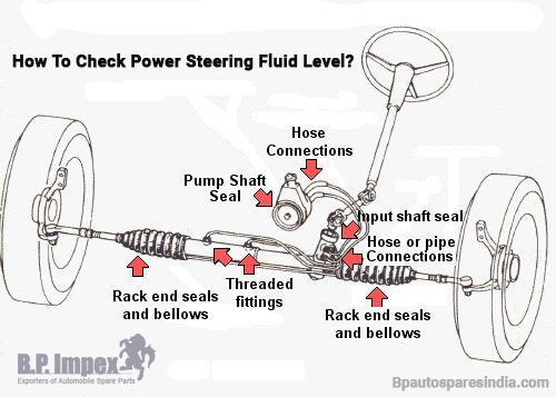 How To Check Power Steering Fluid Level? | Suzuki Spare