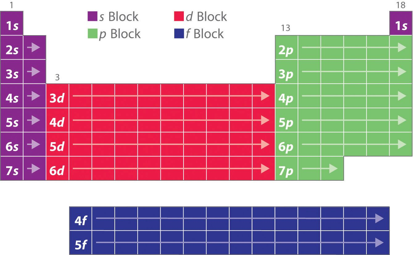 69 Electron Configurations And The Periodic Table Chemwiki