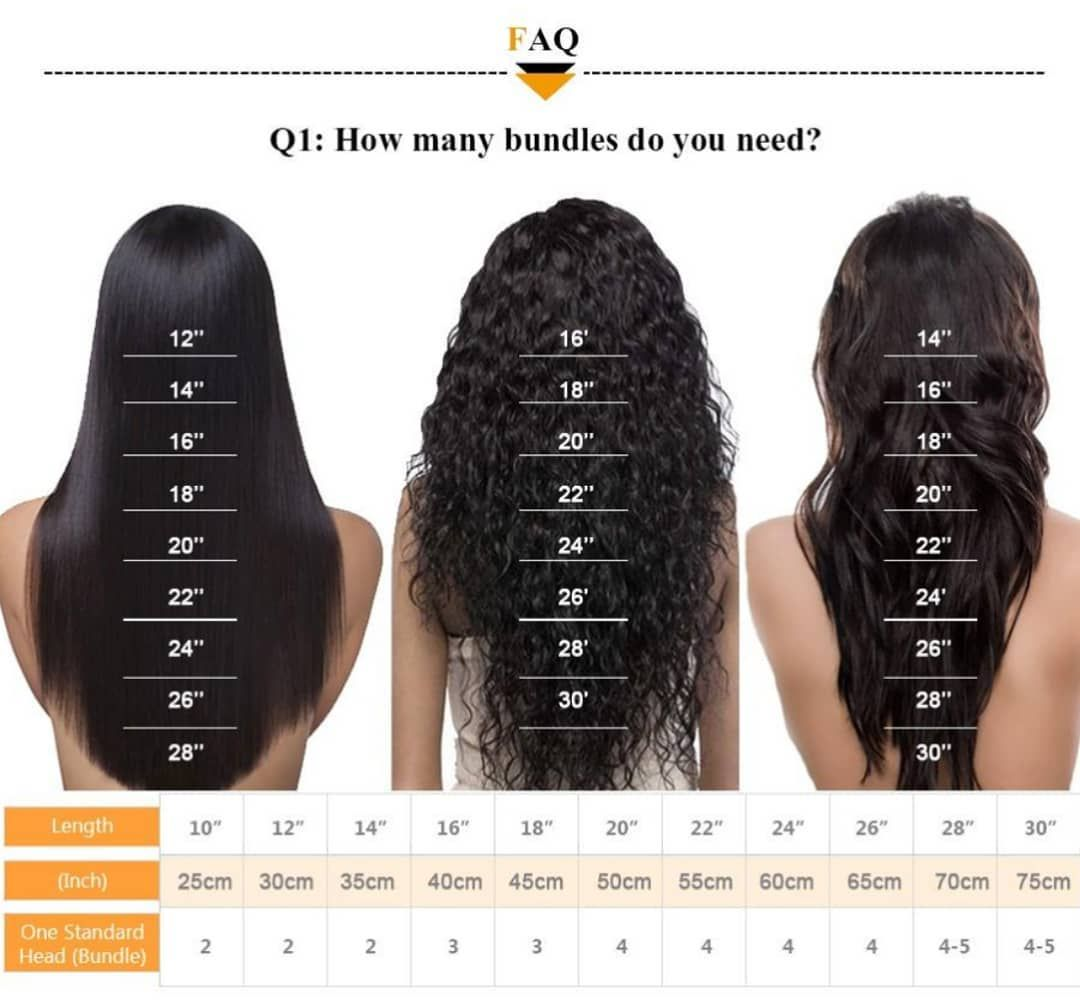 Order Today Guide To Ordering By Length Versus Texture Blaqswanhair Linkinbio Hair Bundles Wigs Qualityhair Hair Bundles Hair Length Chart Hair Inches