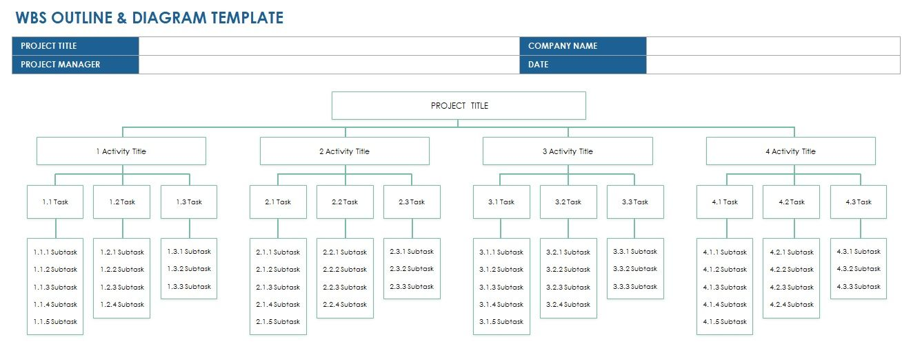 Work Breakdown Structure Template Excel Project Management