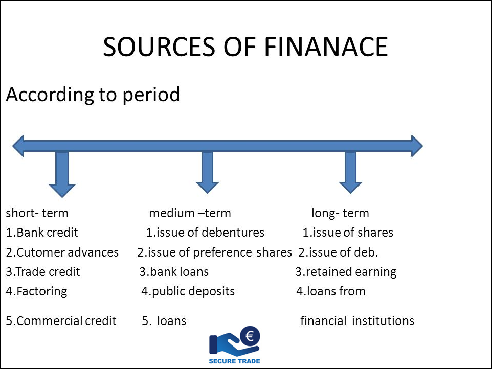 Check Out The Sources Of Finance Via Secure247trade Financial Institutions Financial Planning Financial