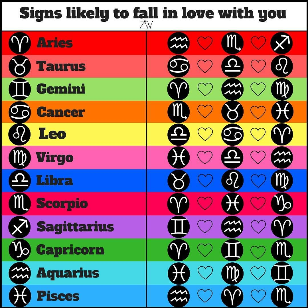 """Zodiac Worlds on Instagram: """"The signs most likely to fall in love with you ! What sign is in love with you now ? ???? comment below. . Follow @zodiac_worlds for more…"""" #zodiacsigns"""
