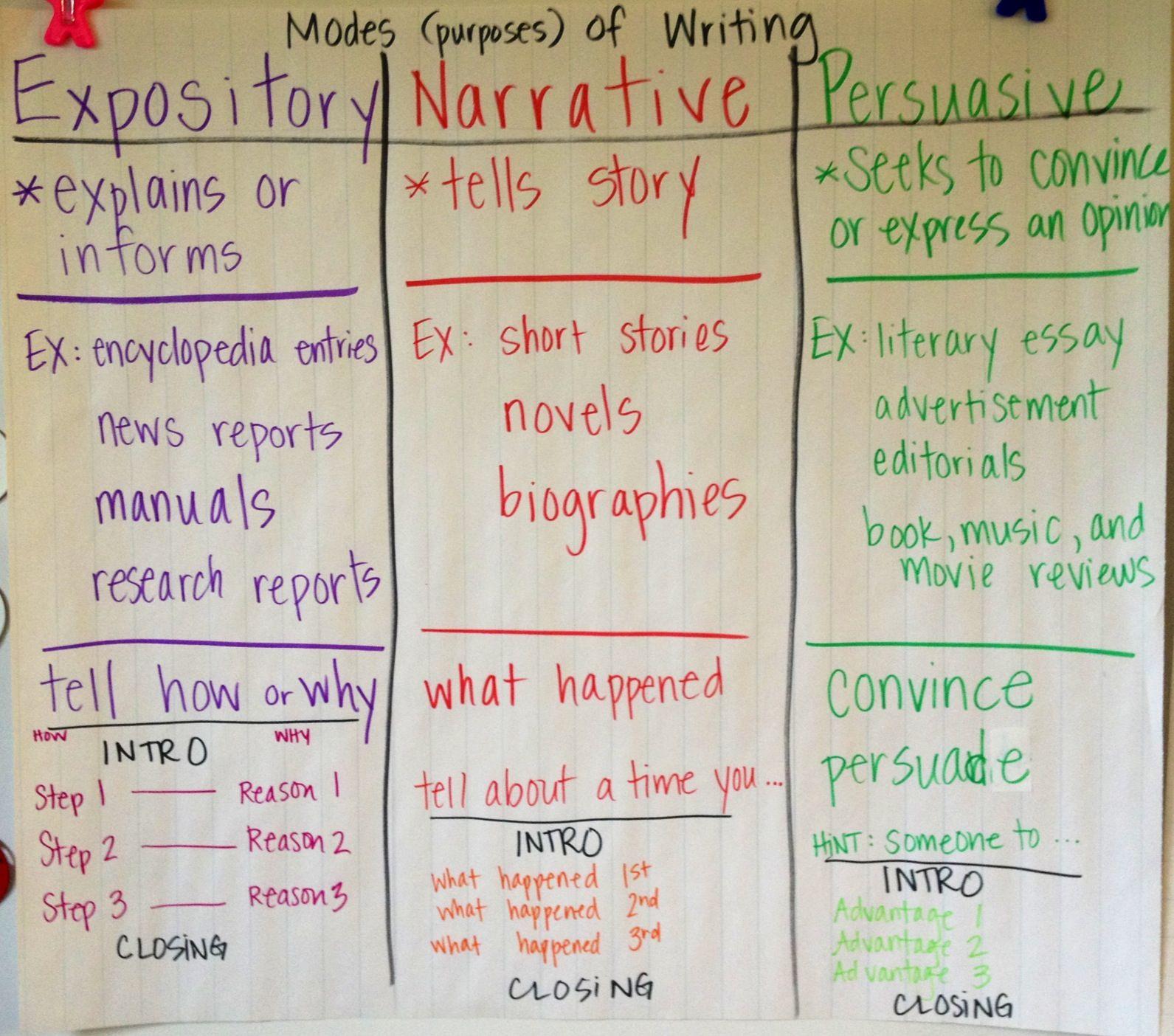 purpose of expository writing