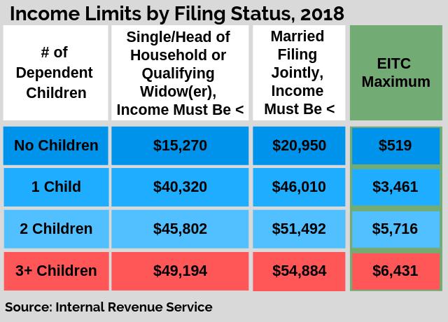 cfc4aaf422653a75446bae5a83f69bc3 - How Long Does It Take To Get Child Tax