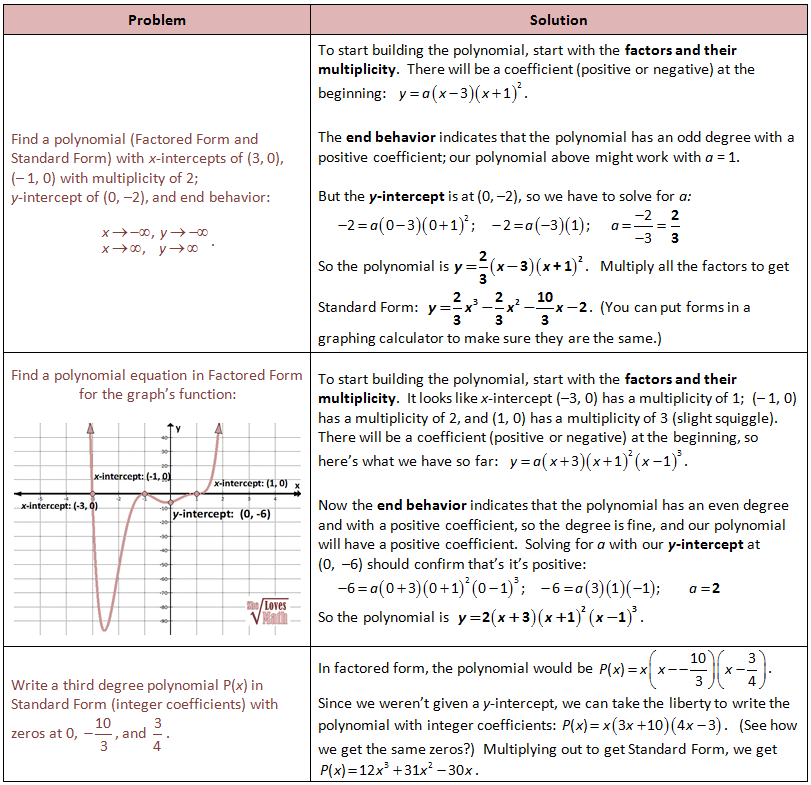 Writing Equations For Polynomials Educational Cool Tools