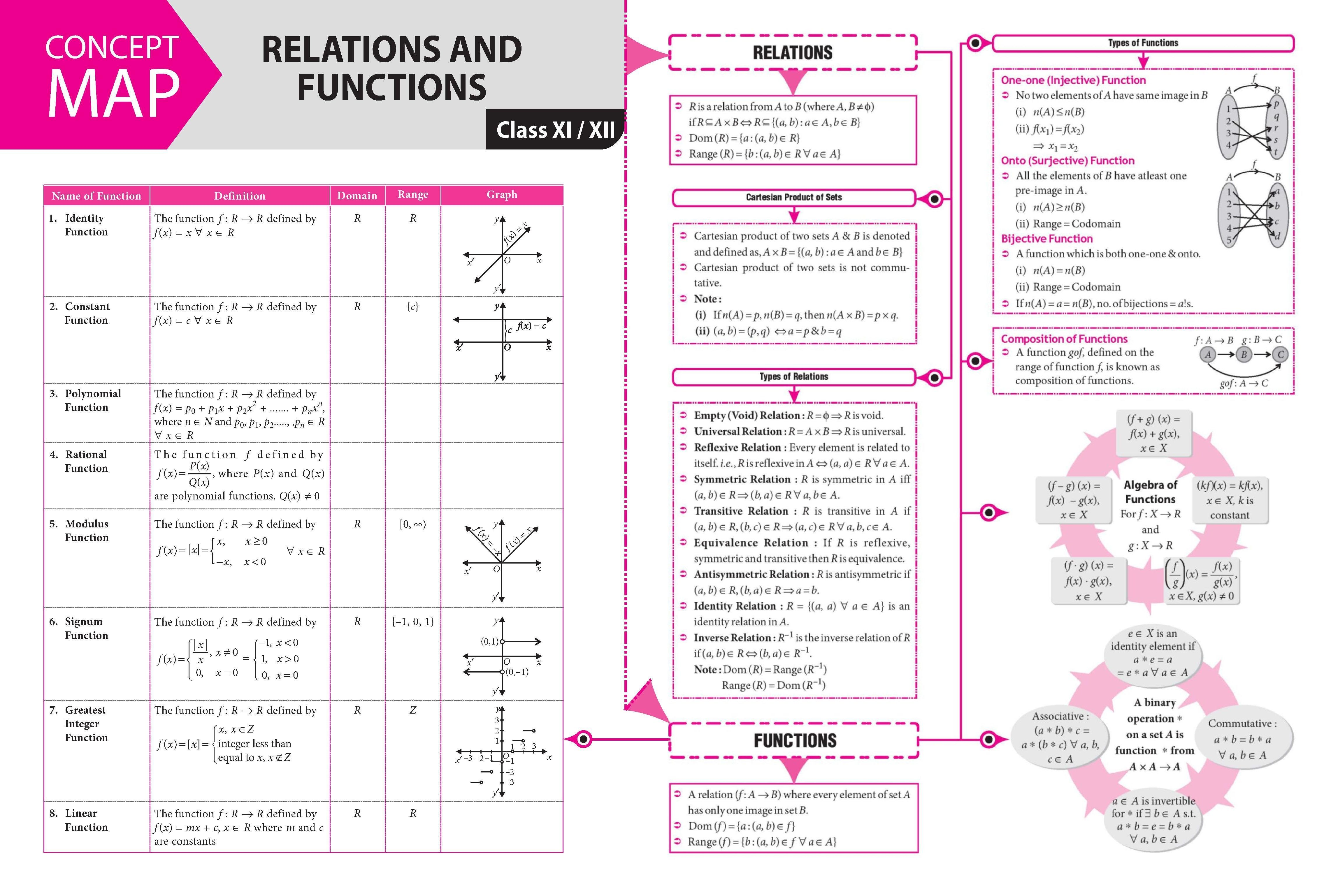 Pin On Math Notes Jee Neet