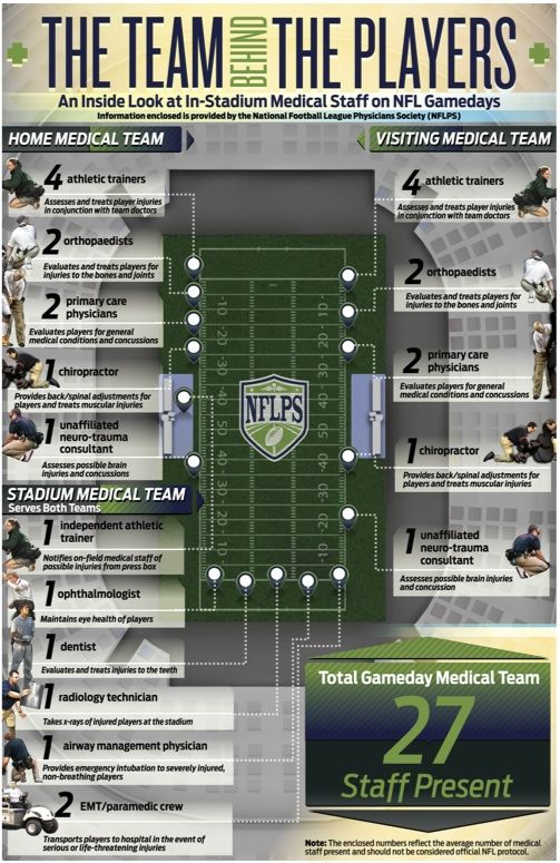 What Is Medical Care Like on an NFL Sideline? Athletic