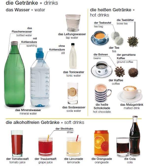 die Getränke | Deutsche Alphabet | Pinterest | Getränke, Deutsch und ...