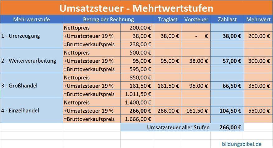 Umsatzsteuer Buchen Vorsteuer Zahllast Traglast In Der Buchhaltung Buchhaltung Buchhaltung Lernen Umsatzsteuer
