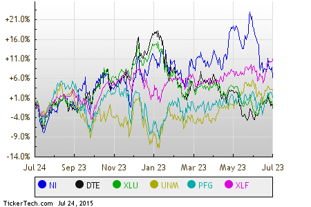 Friday Sector Leaders: Utilities, Financial