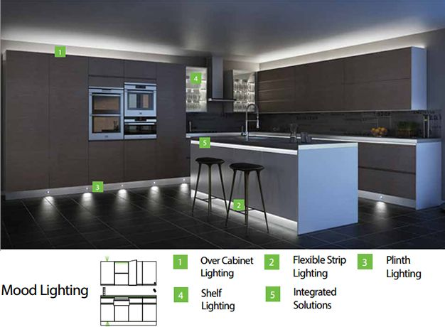 Sensio led lighting solutions for the kitchen