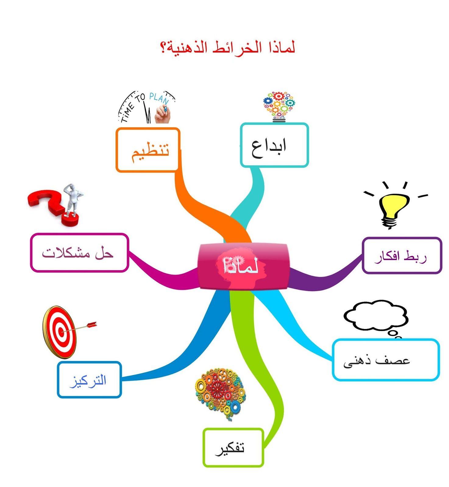 مدونة استخدام الحاسب الآلي في التدريس الخرائط الذهنية School Images Study Skills Teaching Strategies