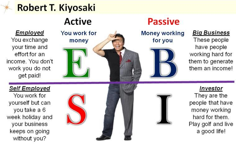 Robert Kiyosaki and The Business of The 21st Century - Read the - business profit and loss statement for self employed