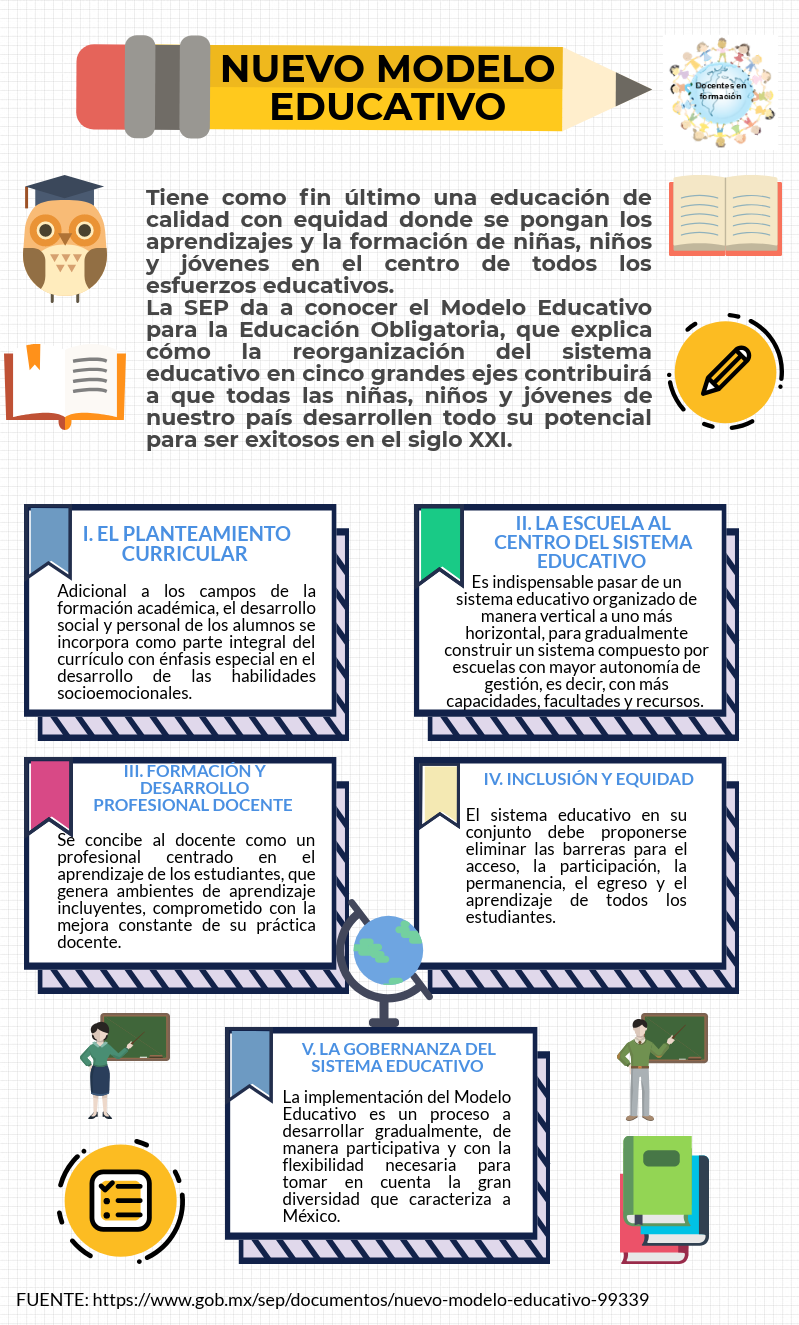 Resumen Del Nuevo Modelo Educativo Education Kids Ideas Para