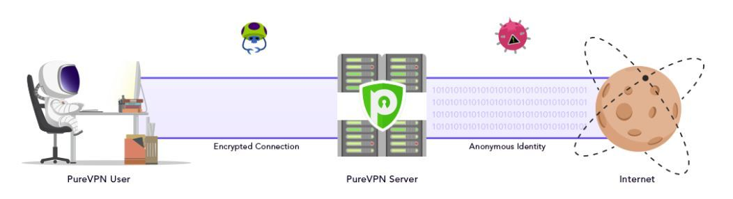 cfcc9831c194c0d3cf7c6c790950ef23 - What Is A Vpn And What Is It Used For