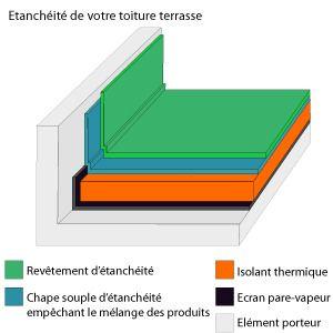 img tanch it terrasse toiture en pente ou toiture. Black Bedroom Furniture Sets. Home Design Ideas