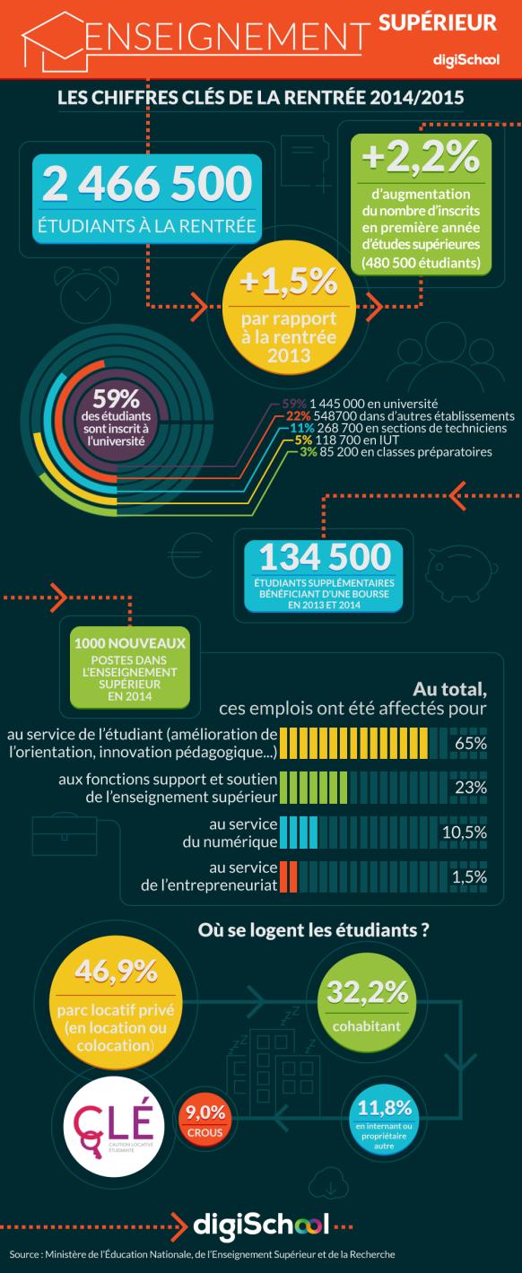 Digischool Reussir Ses Examens Et Son Orientation Enseignement Enseignement Superieur Infographie