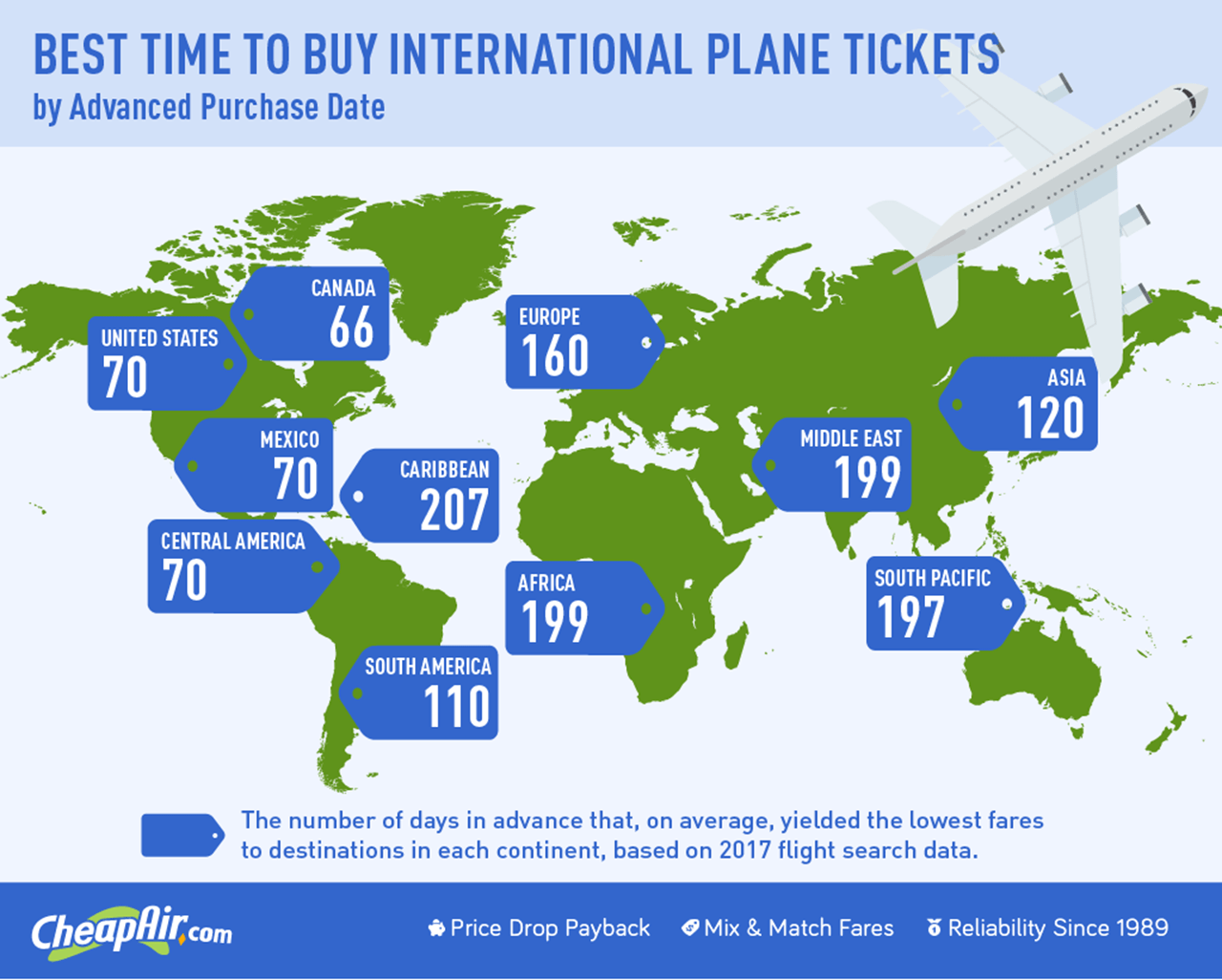 A new study shows what days are best to get the cheapest fares to destinations around the world.