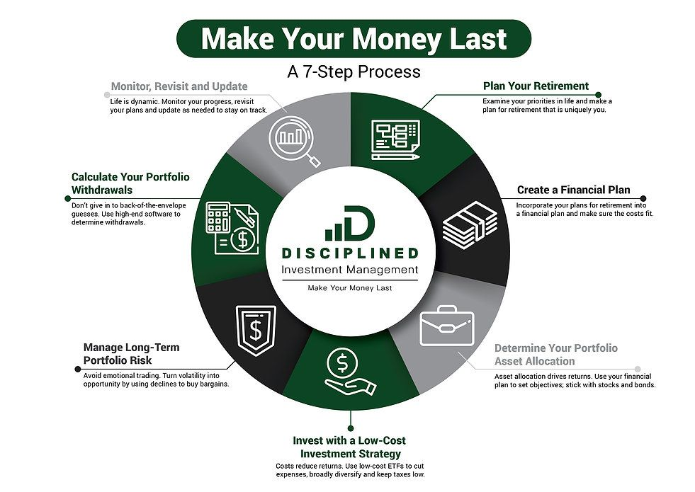 bitcoin investment management