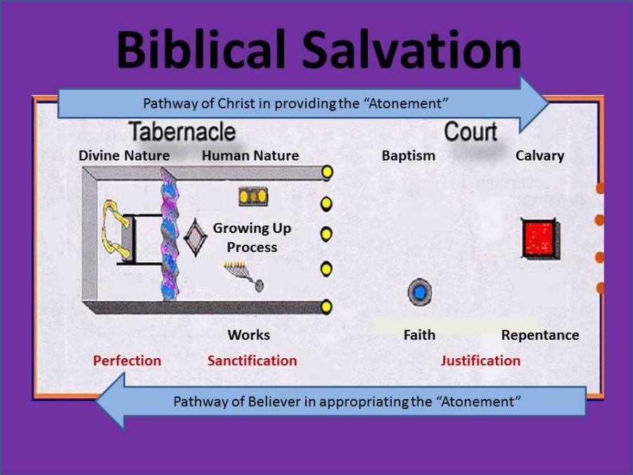 biblical salvation christs pathway  believers
