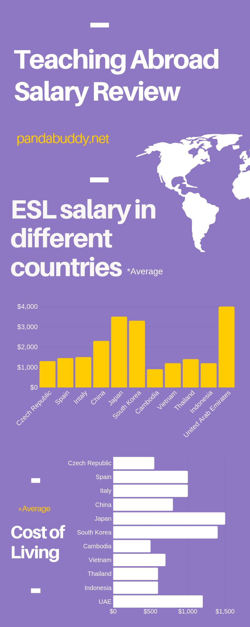 Teaching English abroad salary varies depending on where