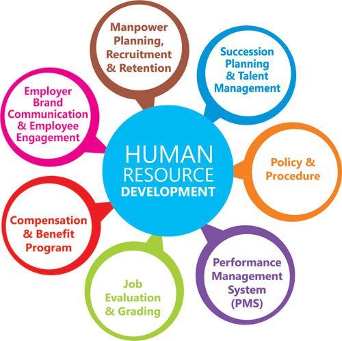 Https Www Hrmexam Com 2021 01 22 Human Resources Development Vs Human Resources Management In 2021 Human Resource Development Evaluation System Human Resources