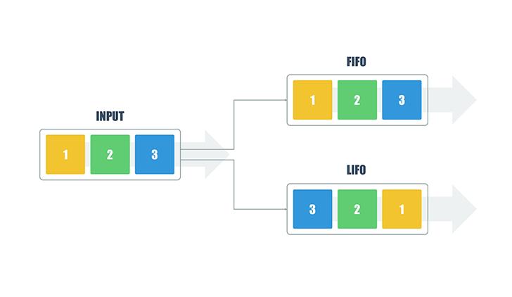 LIFO FIFO ppt | PowerPoint Elements for Presentation