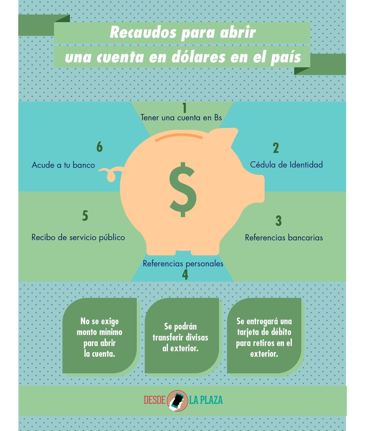Cómo abrir una cuenta en dólares