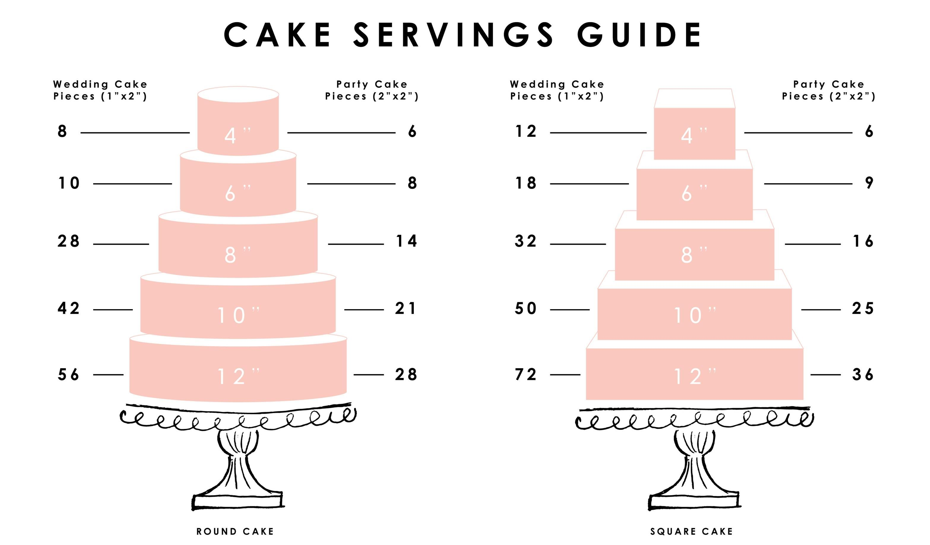 Image result for cake serving chart Cake serving chart