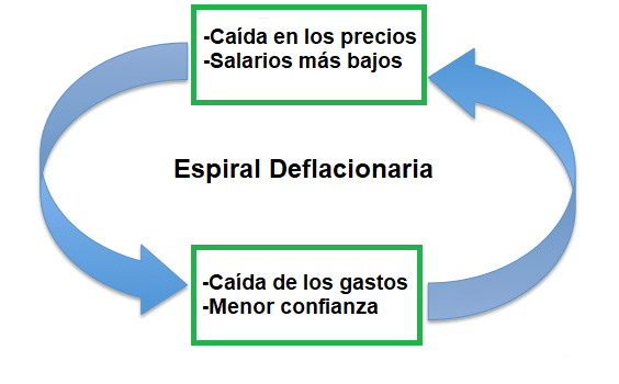 La Deflación Definición Y Efecto En La Economía Economia Estados Financieros Demanda Agregada