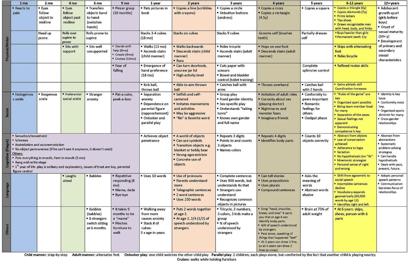 Developmental milestone chart hadi palmex co