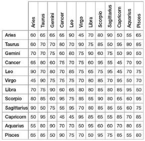Your astrological love compatibility chart this chart is based on