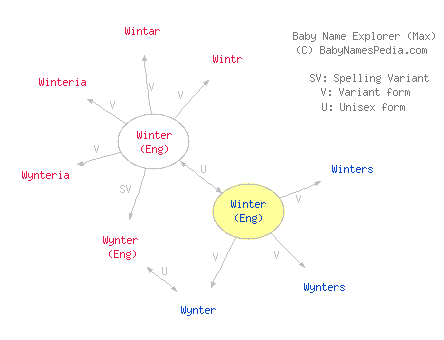 Winter Meaning Of The Boy Name Winter At Baby Names Pedia Names
