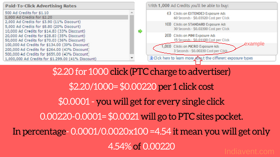 1000-click-2.20 7 Facts about PTC sites: How viewing ads will work if you want to earn.