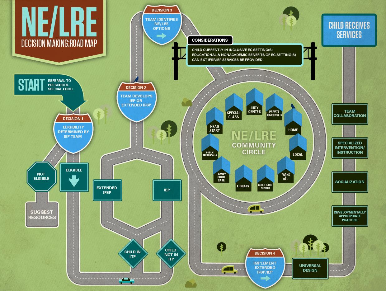 Ne Lre Decision Making Road Map Preschool Through