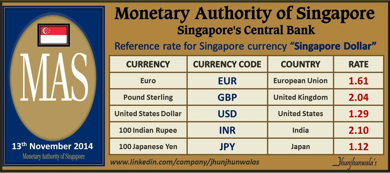Singapore Currency Singaporedollar Reference Rates As On 13th November 2017