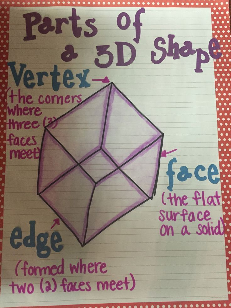 My 3 D Shape Parts Anchor Chart Geometry Anchor Charts Math
