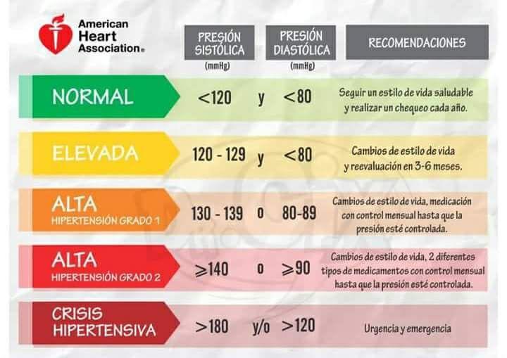 Pensando en Causas de la hipertensión Cinco razones por las que es hora de parar