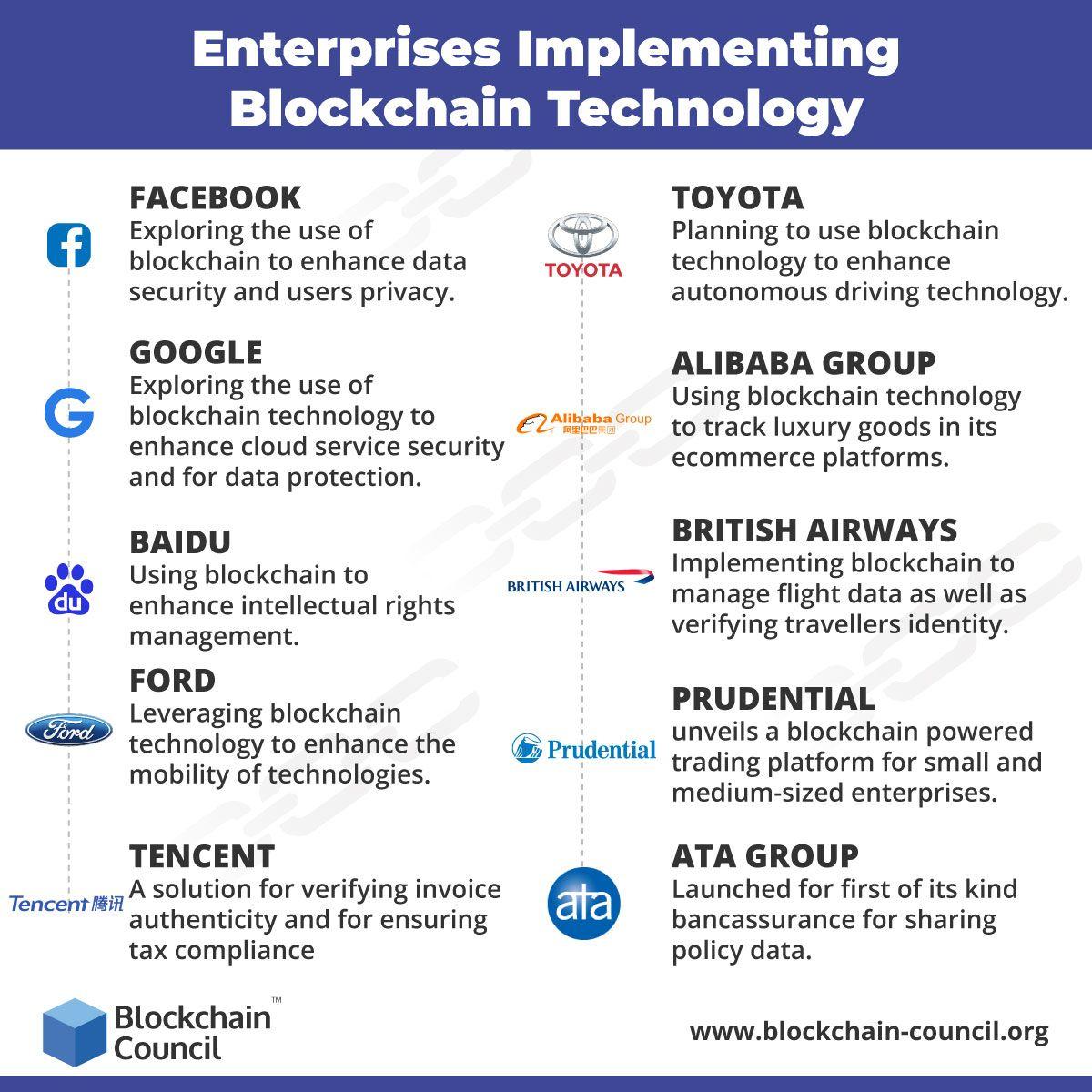 Enterprises Implementing Blockchain Technology Blockchain Technology Blockchain Big Enterprise