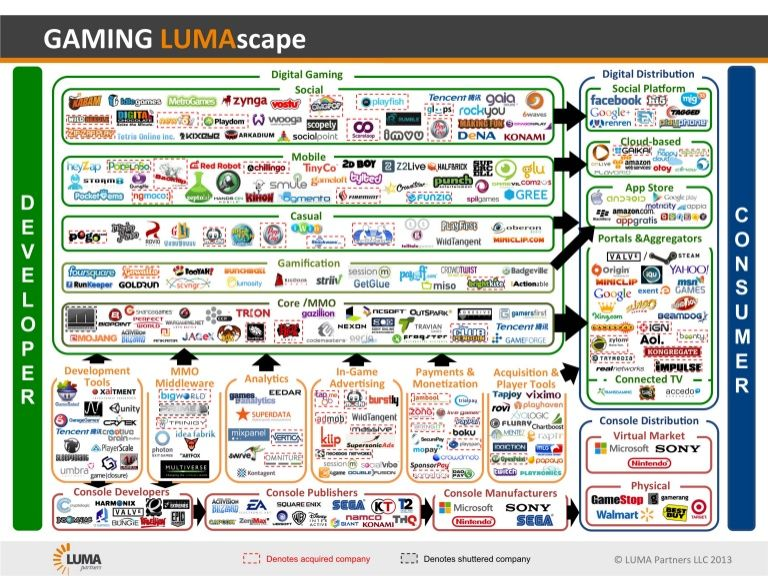 GAMING LUMAscape by Terence Kawaja via slideshare Games