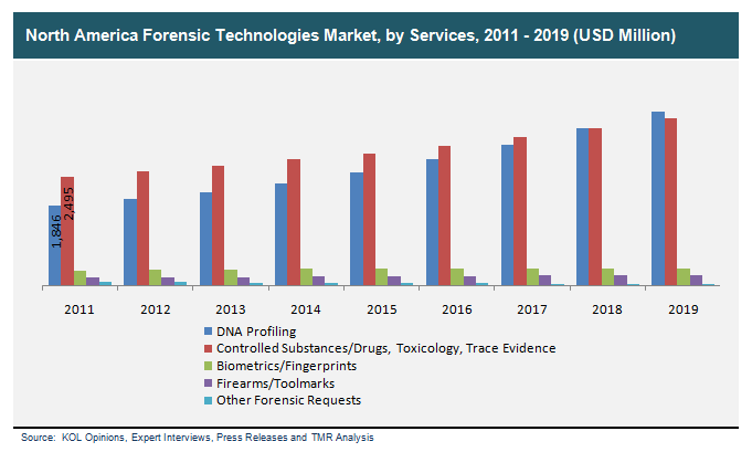 Forensic Technologies Market Physical Crime Forensics Laboratory
