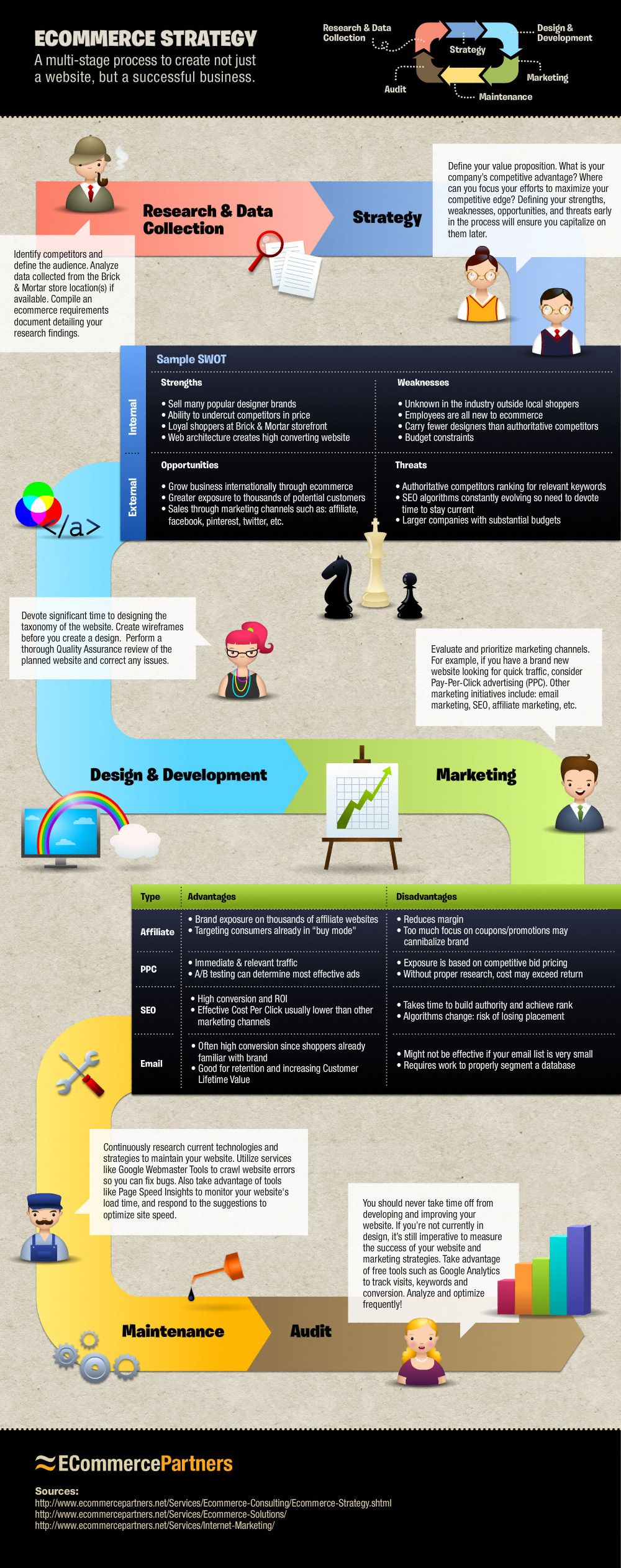 Ecommerce strategy infographicany successful business needs a strong ecommerce strategy infographicany successful business needs a strong plan and ecommerce businesses are no different malvernweather Gallery