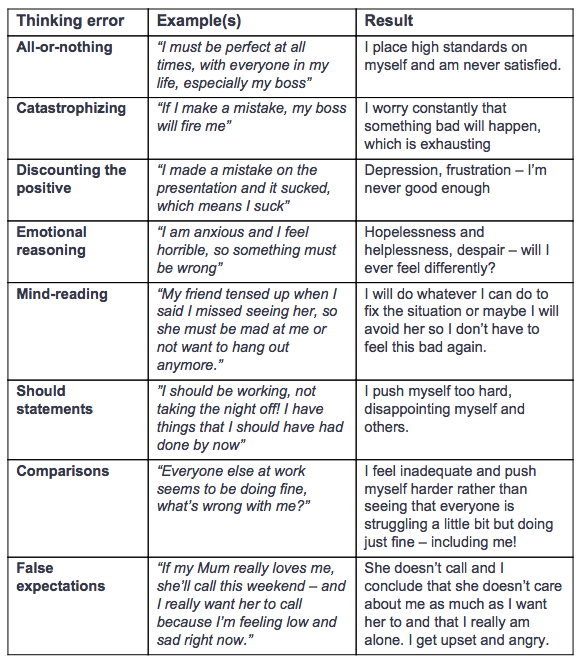 Pin By Dr Dawn Elise Doc Snipes On Cognitive Behavioral Therapy