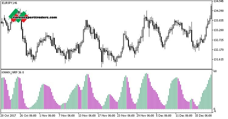 BB Macd Nrp With Alerts - Trend Following System