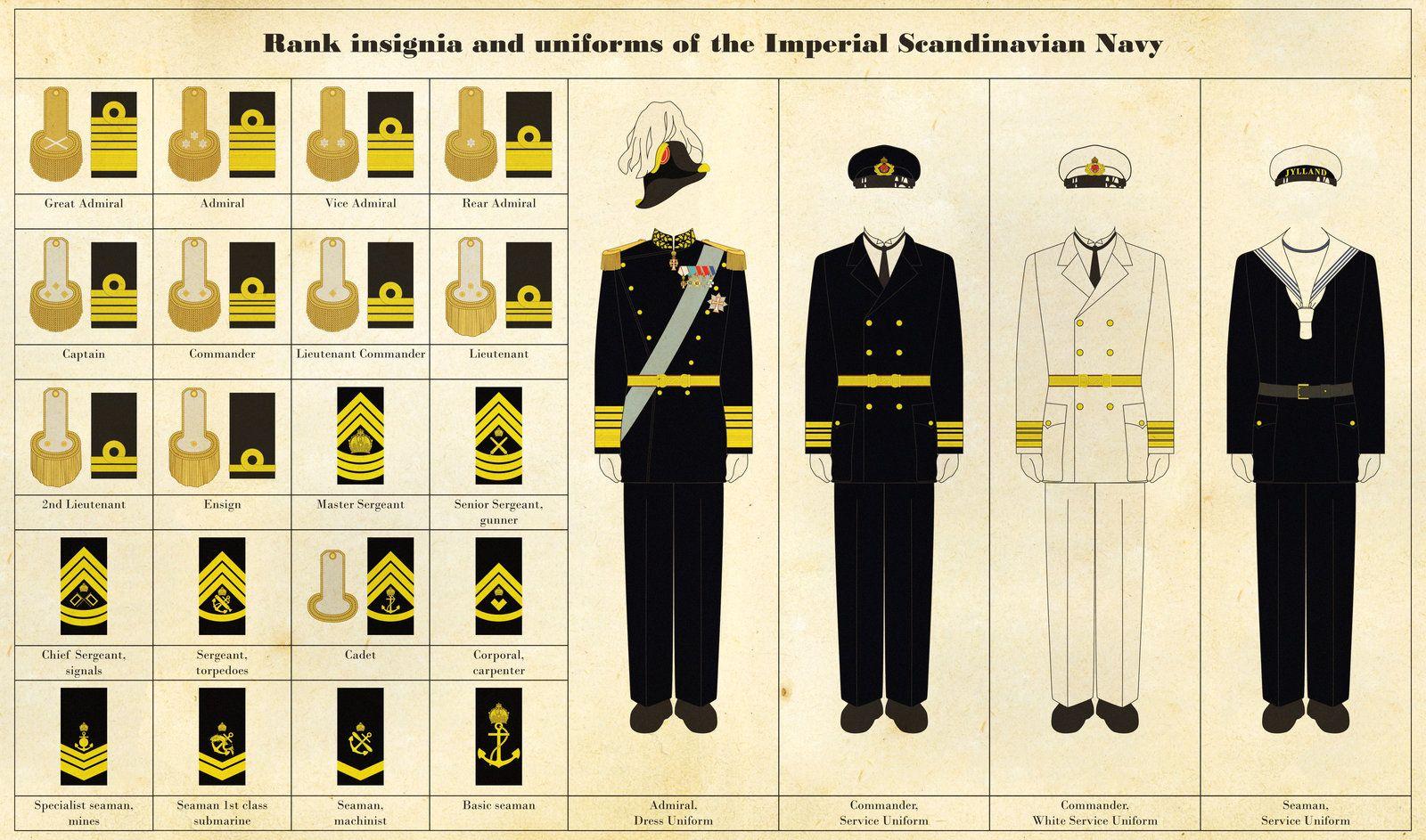 Naval Rank Insignia And Uniforms By Regicollis Deviantart