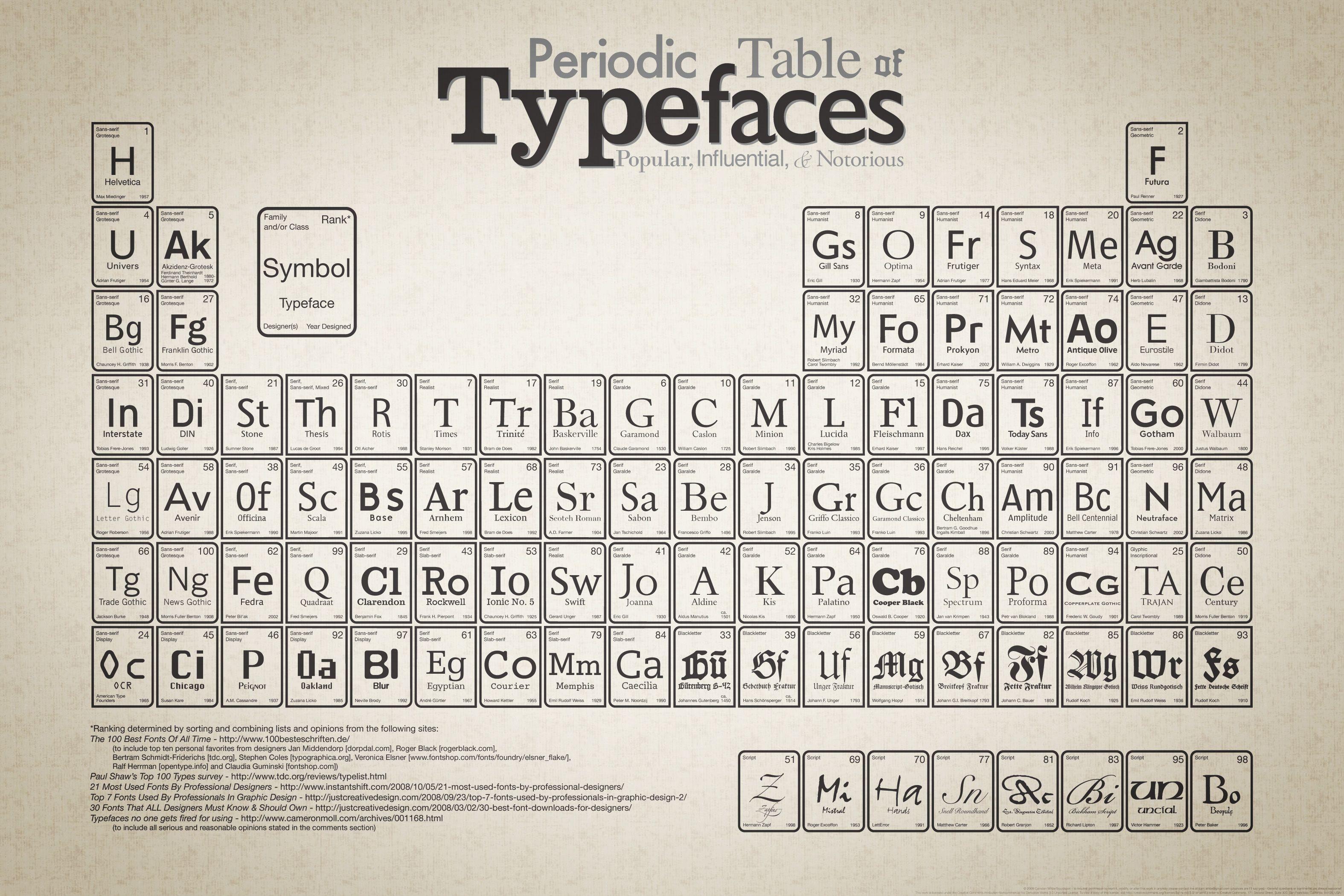 Cam Wilde's periodic table of typefaces