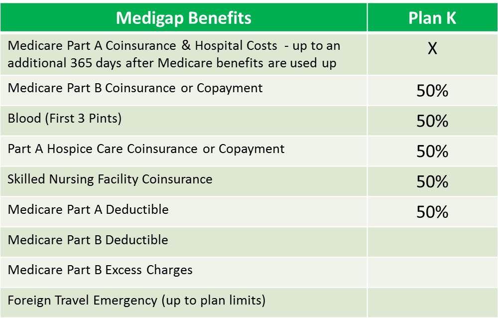 Medicare Plan K How To Plan Medicare Supplement Plans Medicare