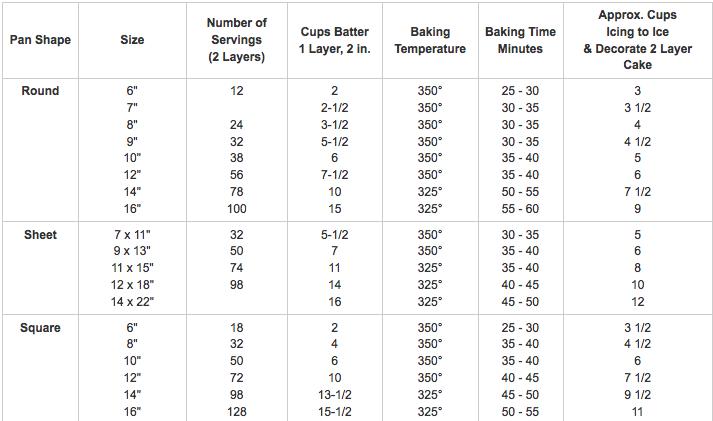 2 In. Cake Pan Batter Amounts