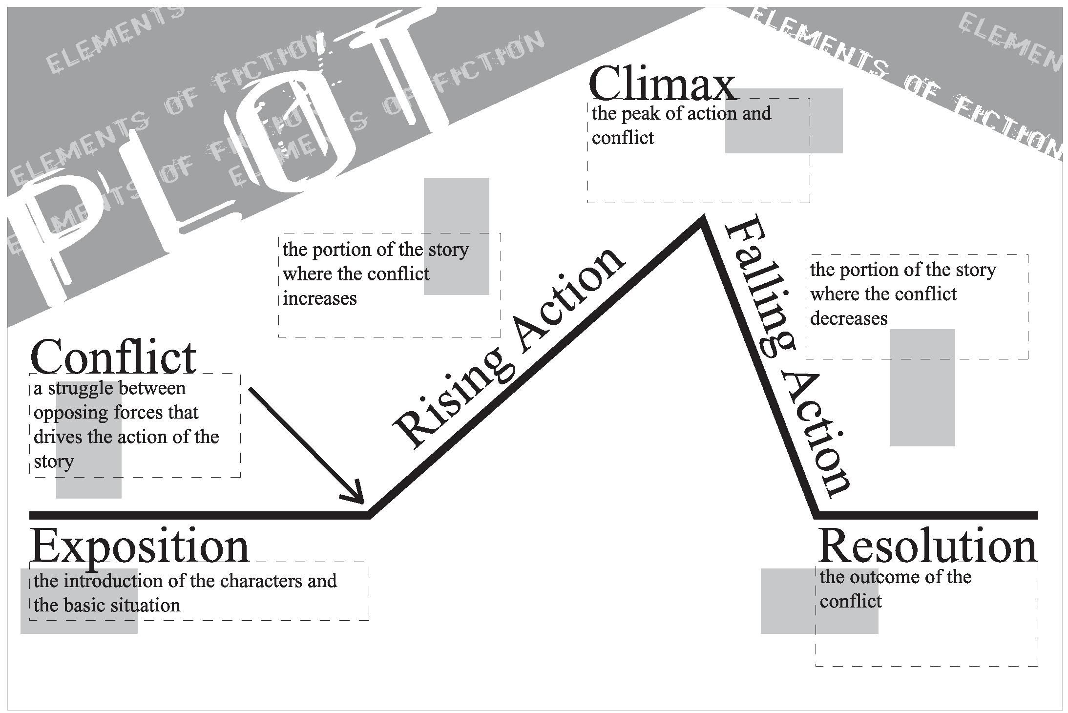 hight resolution of the plot diagram is an organizational tool focusing on a pyramid or triangular shape which